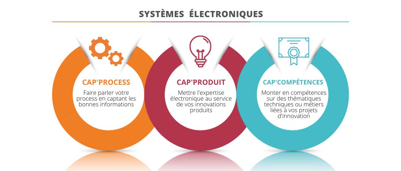 L'expertise électronique au service de vos innovations produits